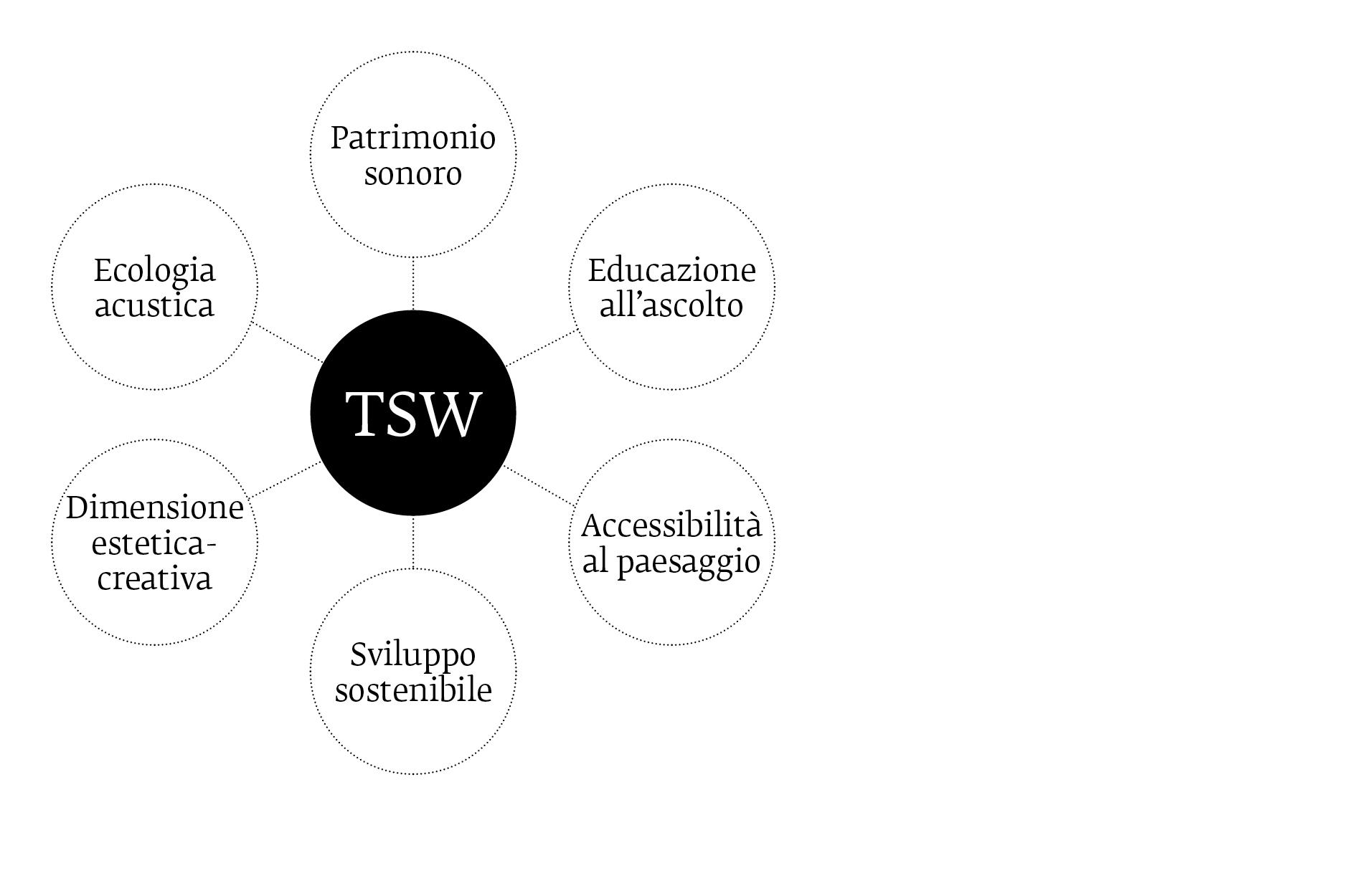 schema-tsw